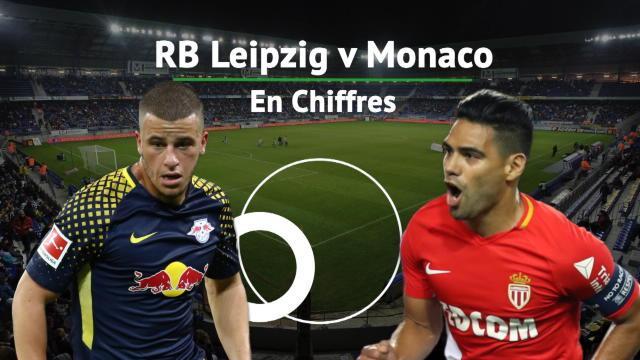 Grande première, 6/7, Falcao... Leipzig - Monaco en chiffres