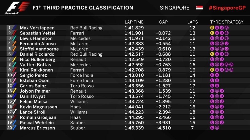 Chronos des essais libres 3 du Grand Prix de Singapour 2017