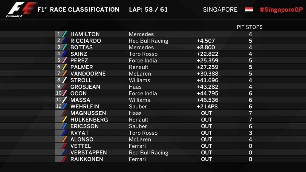 Résultat du Grand Prix de Singapour 2017