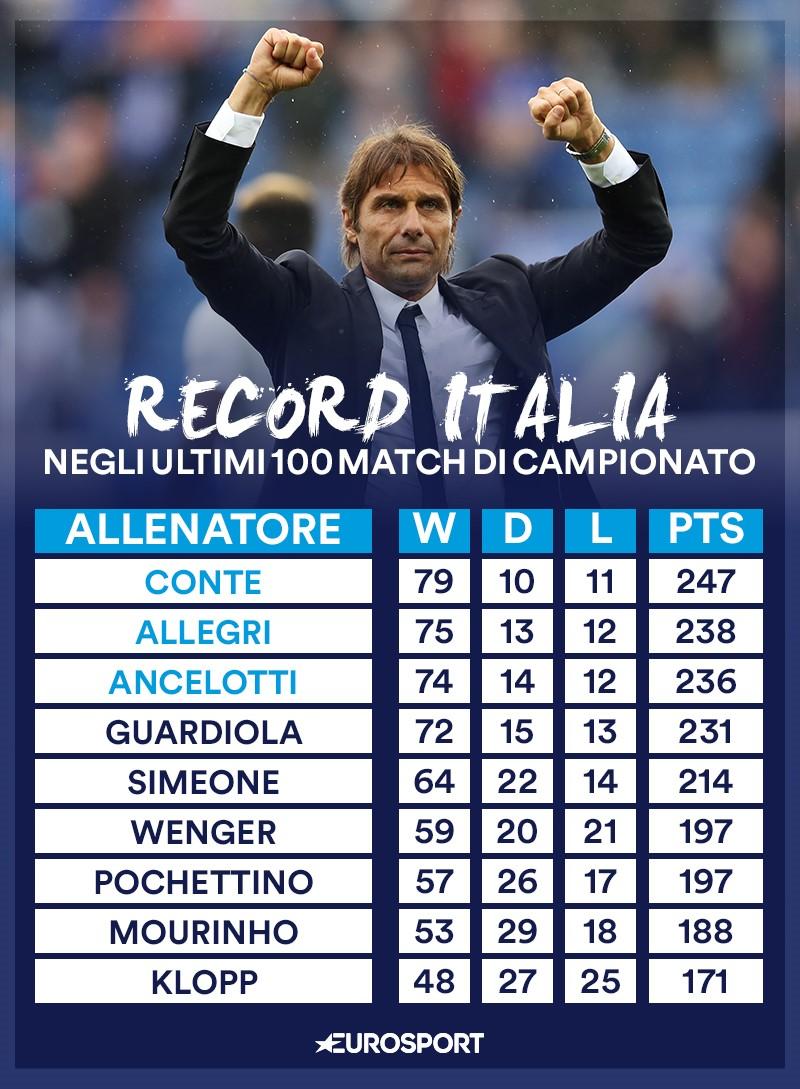 Conte record