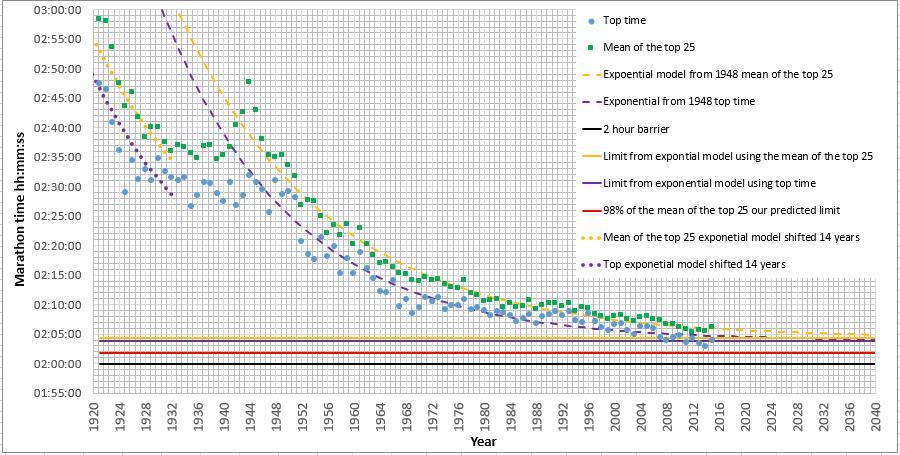 Ecco come si sono evoluti i tempi nella storia della Maratona: siamo arrivati al limite?