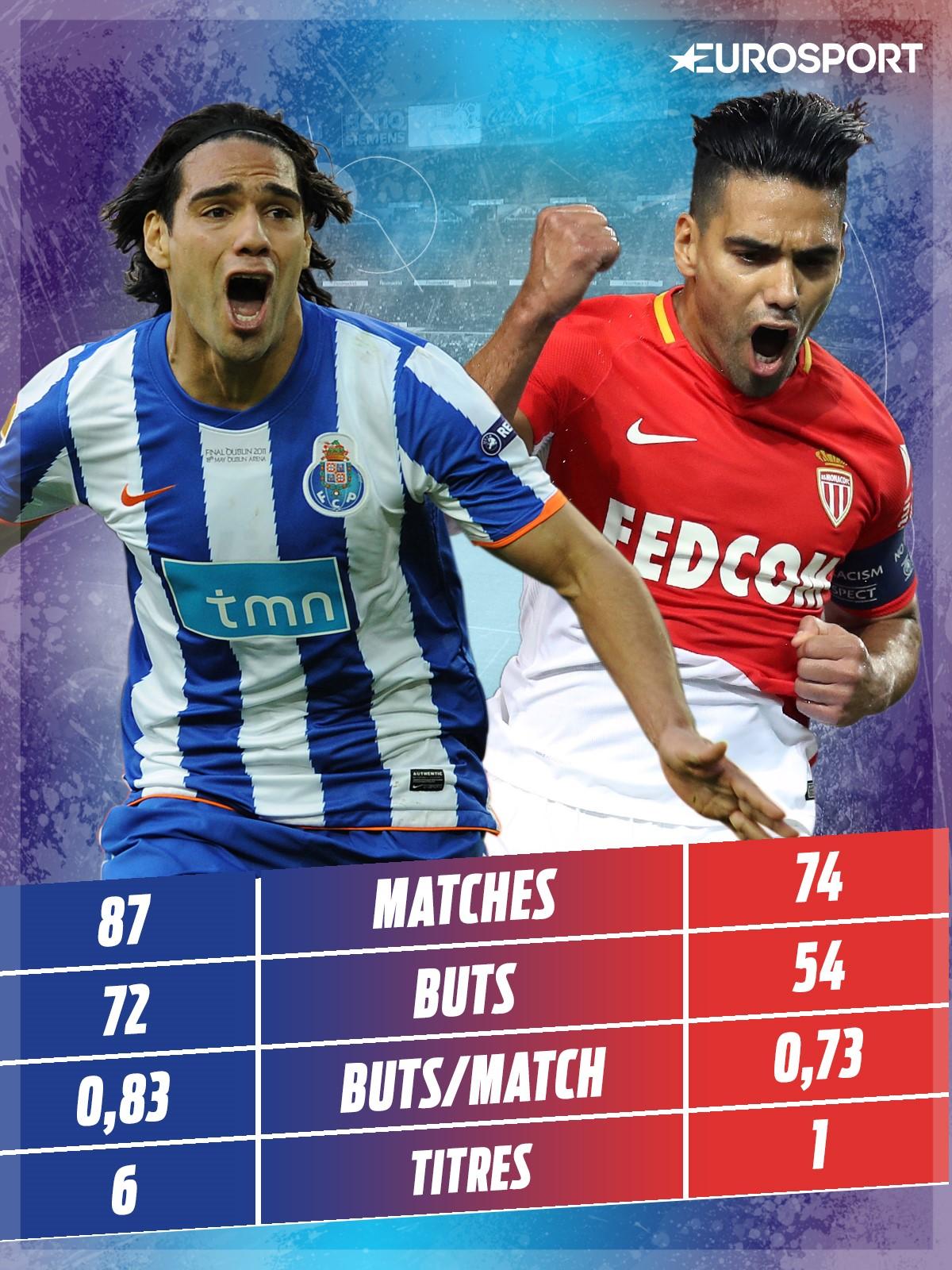 Infographie : Les stats de Radamel Falcao à Porto et Monaco