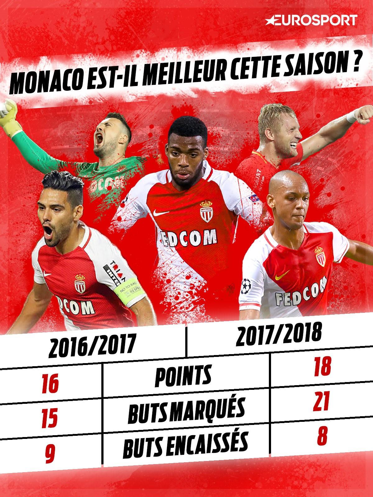 Infographie : Monaco est-il meilleur que la saison passée ?