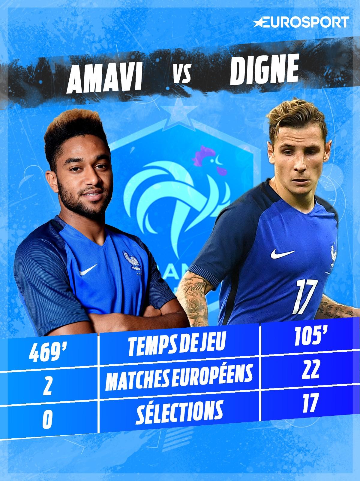Amavi vs Digne