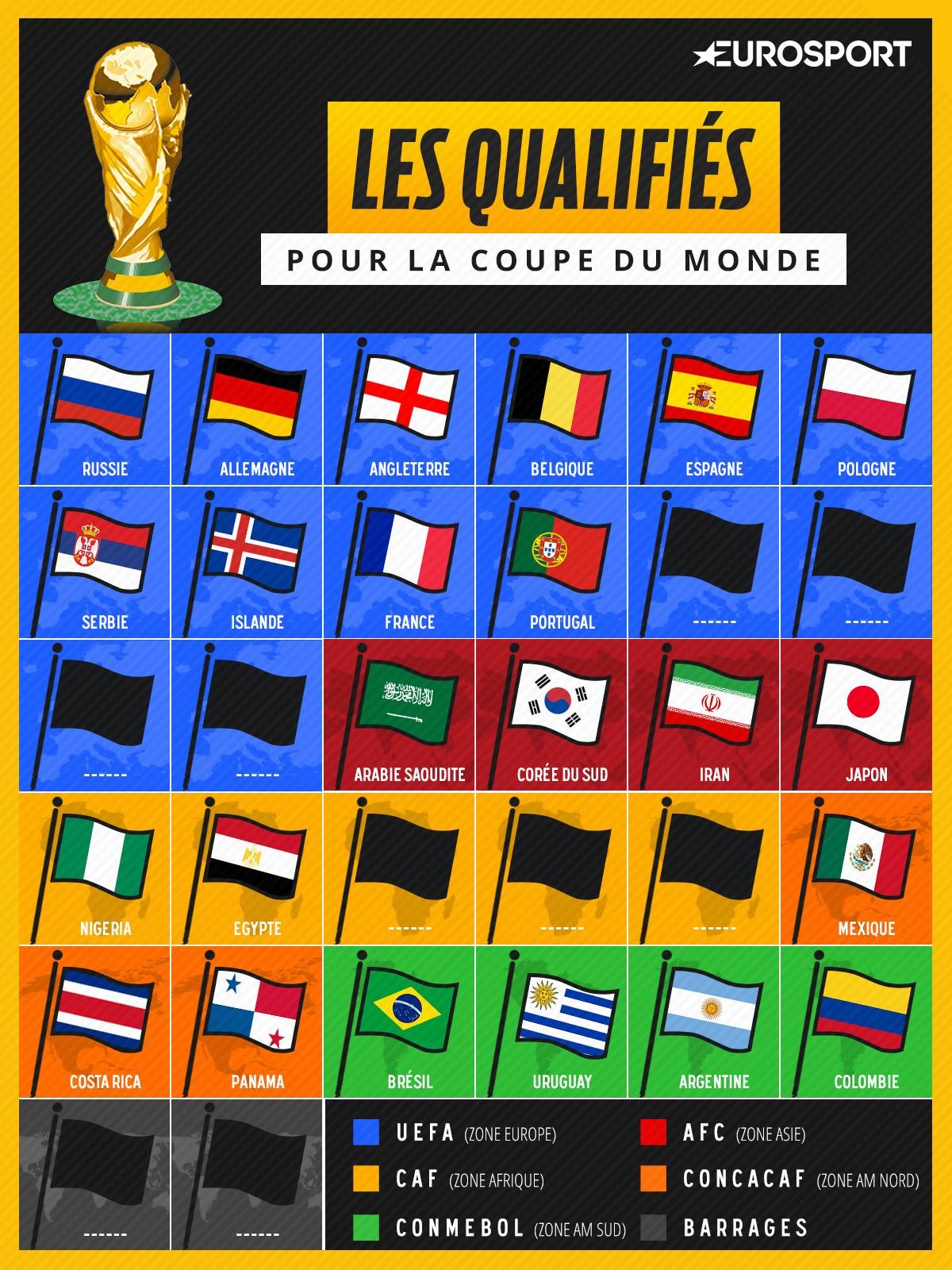 On connaît désormais 23 des 32 équipes qui disputeront la Coupe du monde 2018 en Russie.