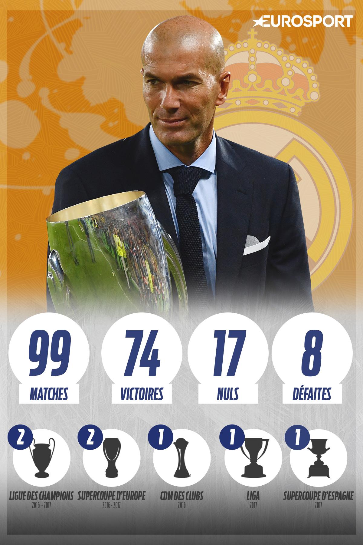 Le bilan de Zinedine Zidane après 99 matches au Real Madrid