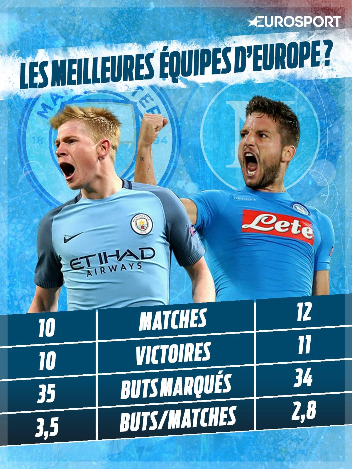 City - Napoli : deux équipes offensives aux stats exceptionnelles