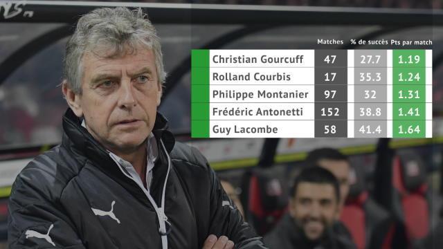 Les chiffres qui fragilisent Gourcuff et Ruello