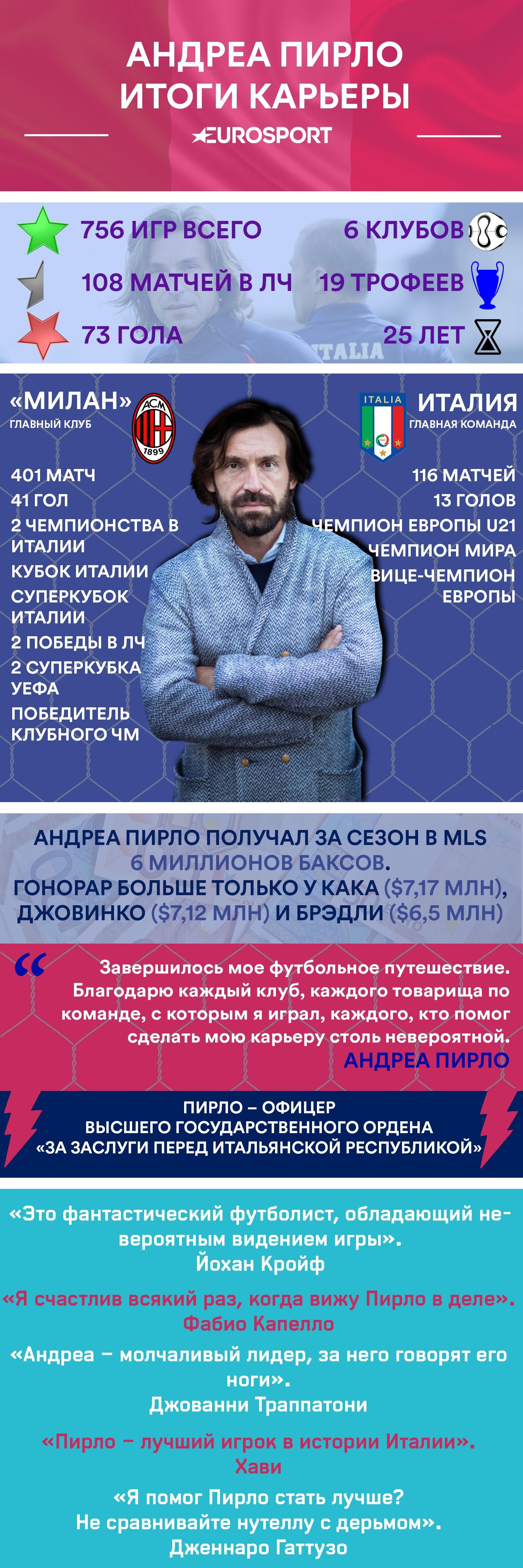Инфографика по Пирло