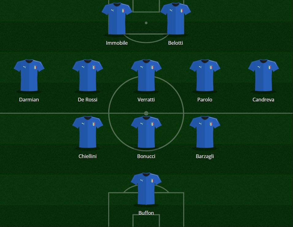 Italia - Best 11 - Eurosport