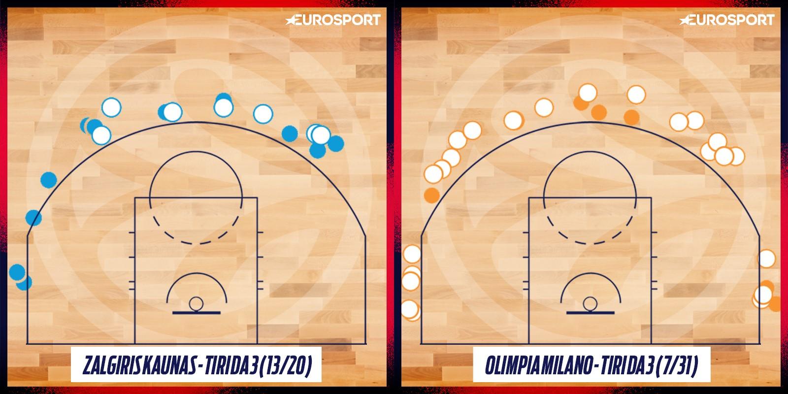 La shooting chart di Olimpia Milano-Zalgiris Kaunas