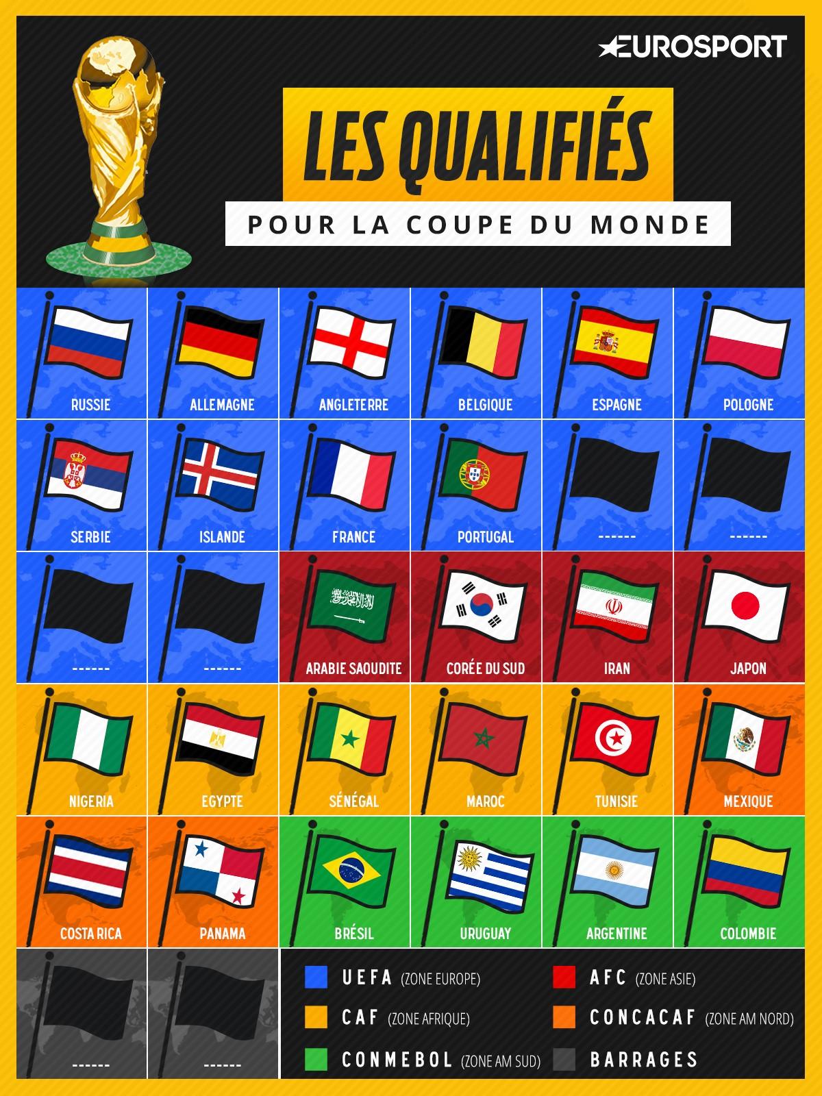 Le maroc et la tunisie rejoignent la france toutes les - Pays qualifies pour la coupe du monde ...