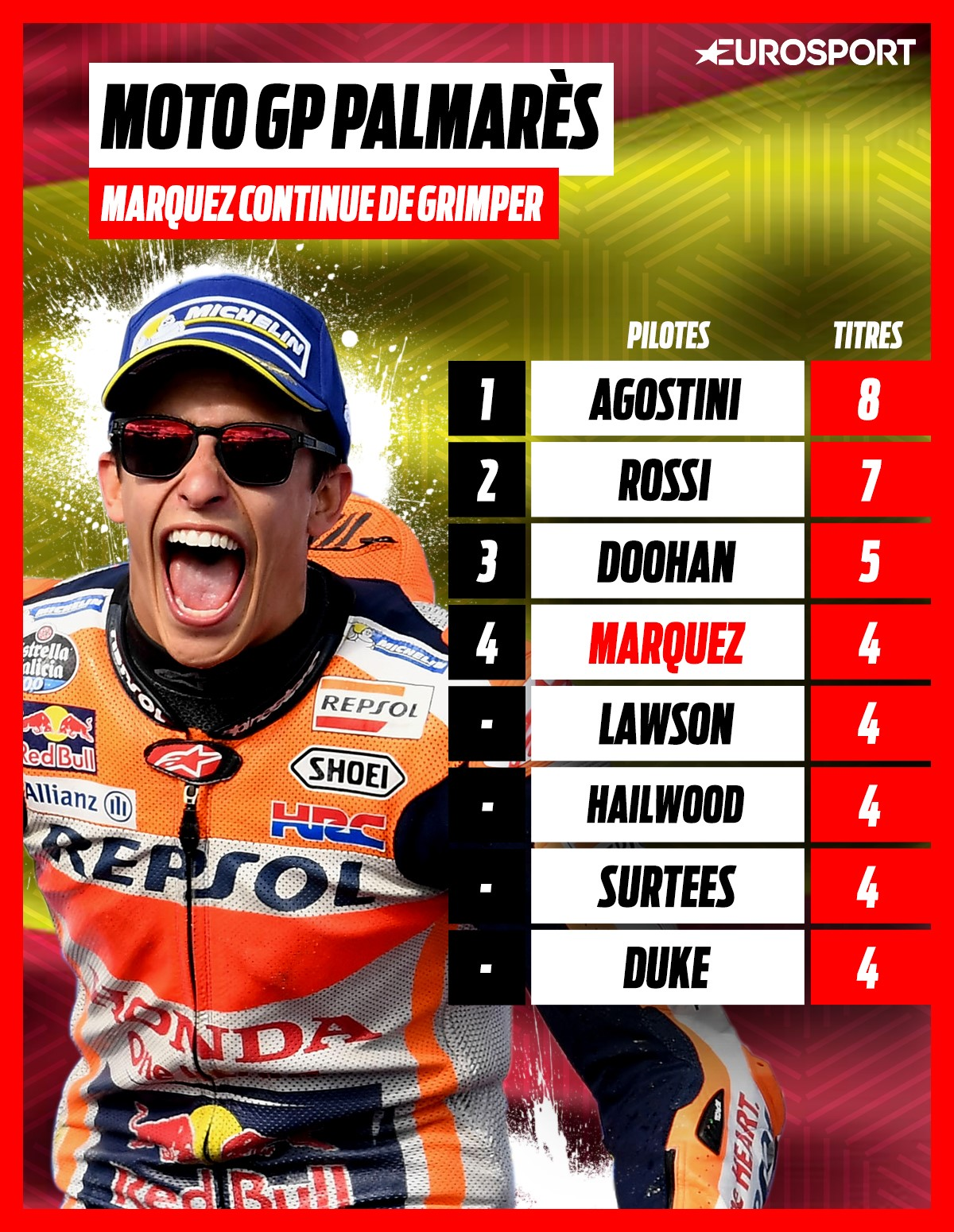 Marc Marquez (Honda HRC) 4 fois champion du monde