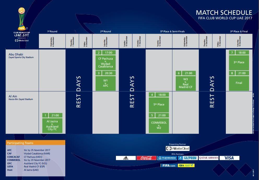 Horarios, fechas y calendario Mundial Clubes 2017