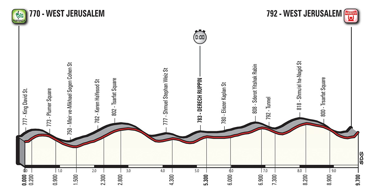 Altimetria tappa stage 1 - Giro d'Italia 2018