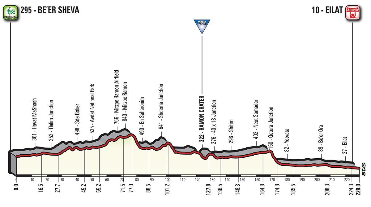 Altimetria tappa stage 3 - Giro d'Italia 2018
