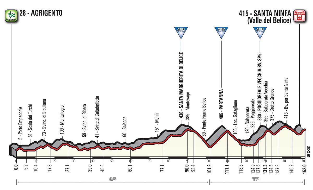 Altimetria tappa stage 5 - Giro d'Italia 2018
