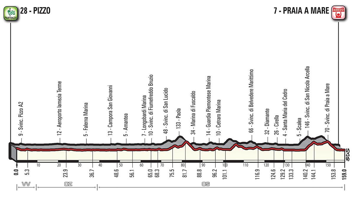Altimetria tappa stage 7 - Giro d'Italia 2018