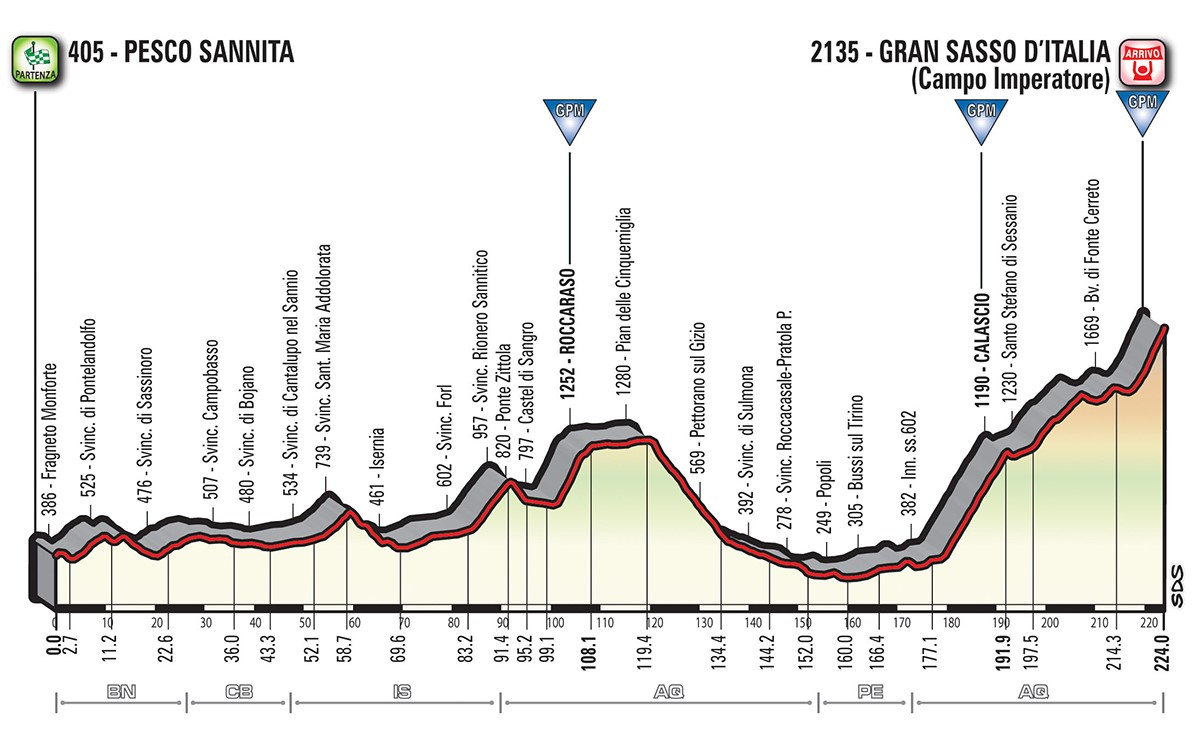 Altimetria tappa stage 9 - Giro d'Italia 2018