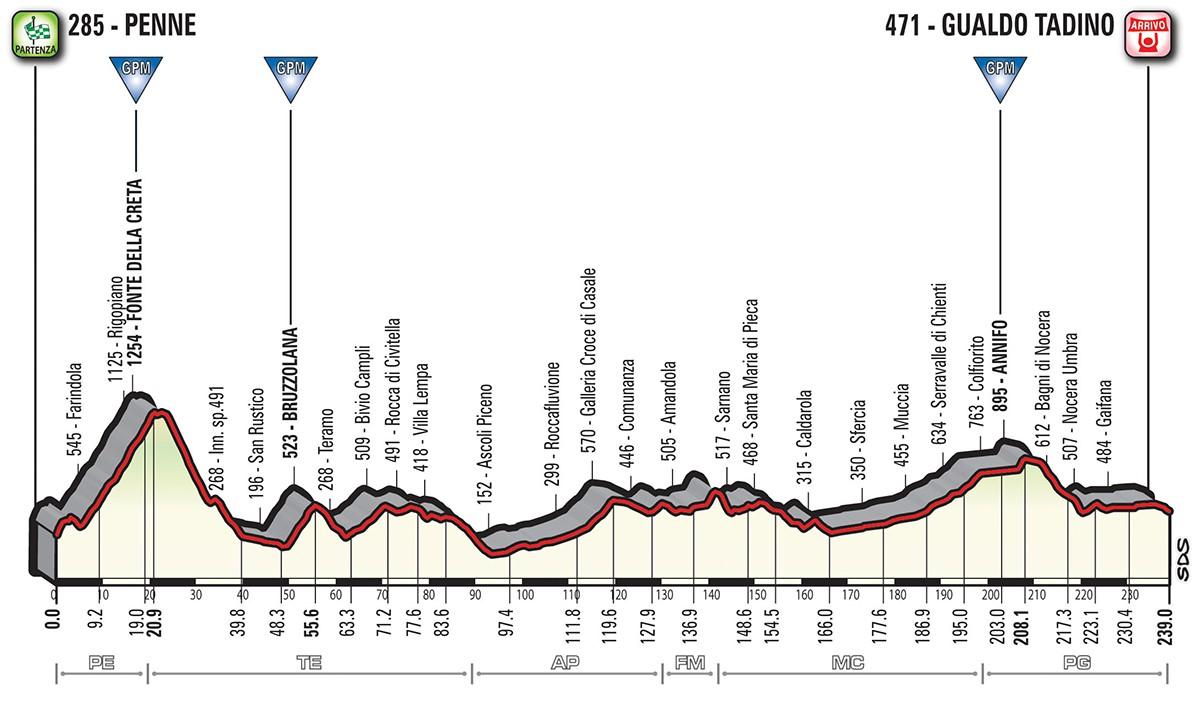 Das Profil der 10. Etappe des Giro d'Italia 2018