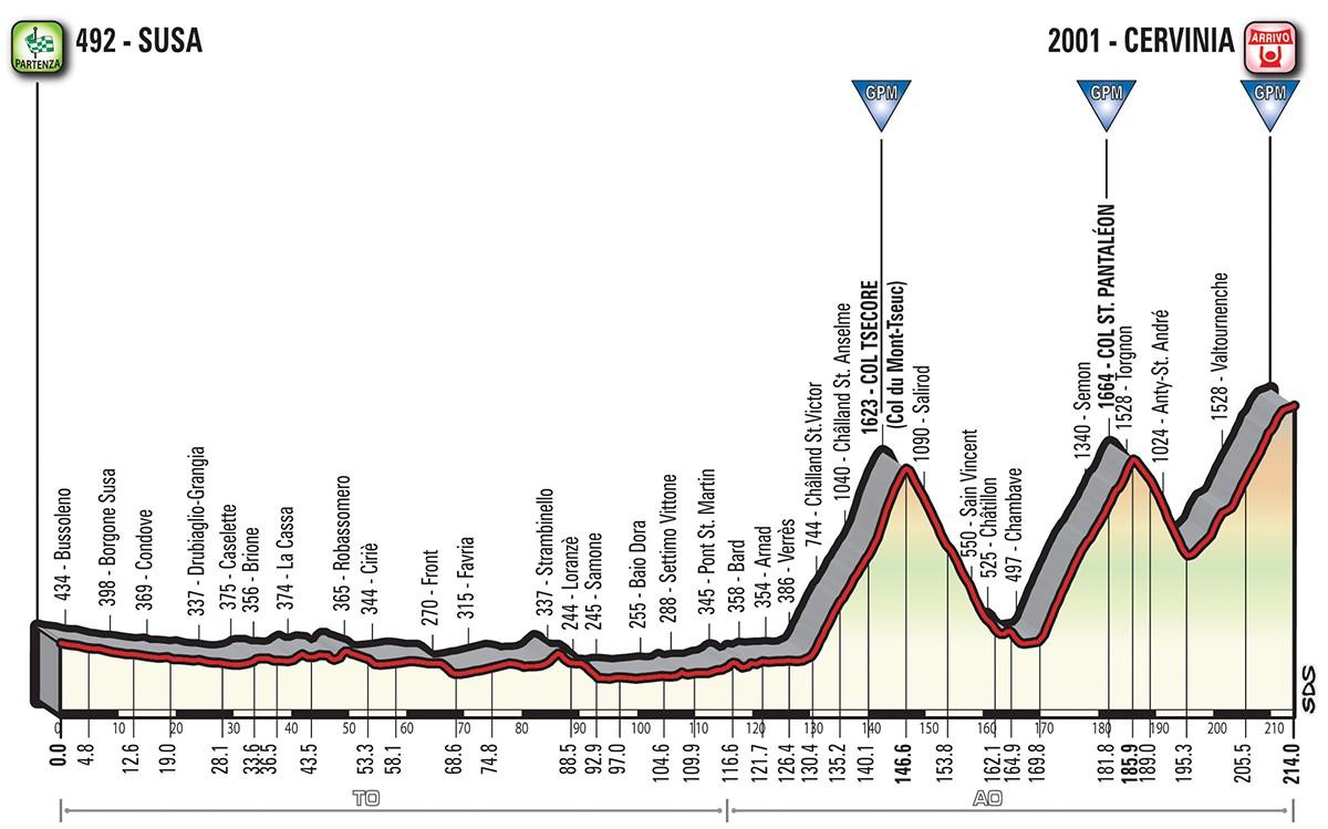 Altimetria tappa stage 20 - Giro d'Italia 2018