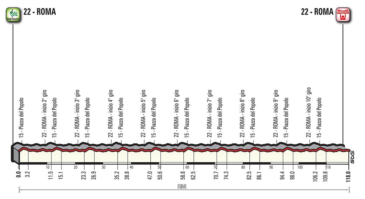 Altimetria tappa stage 21 - Giro d'Italia 2018