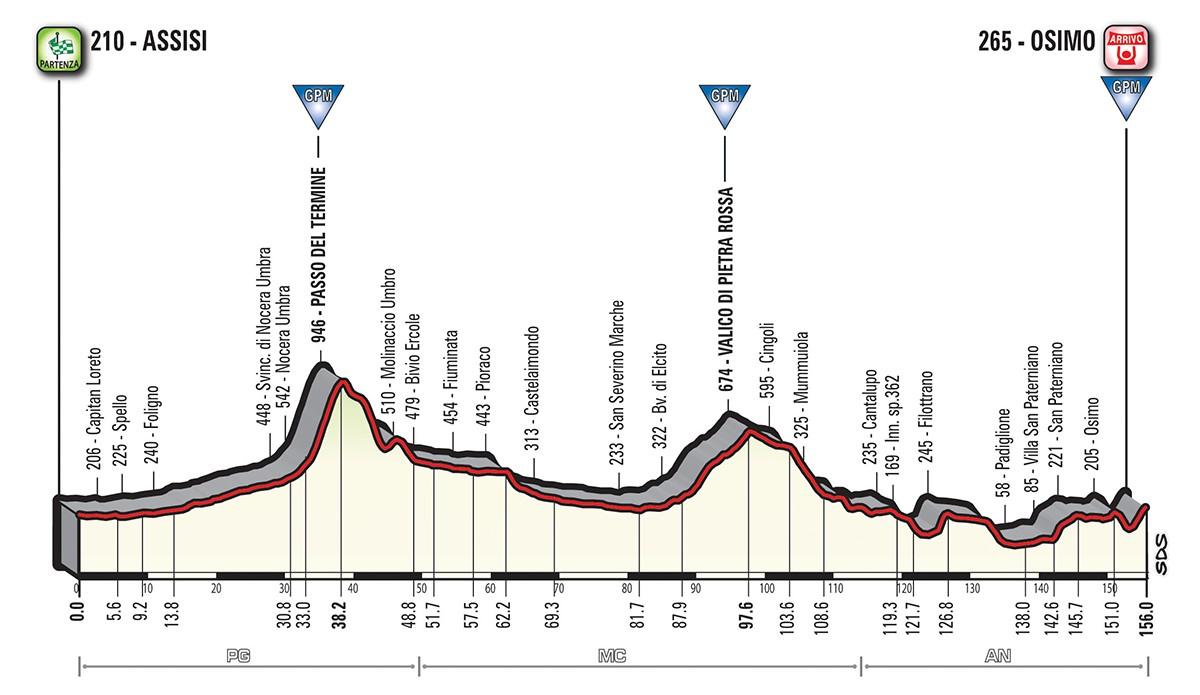 Das Profil der 11. Etappe des Giro d'Italia 2018