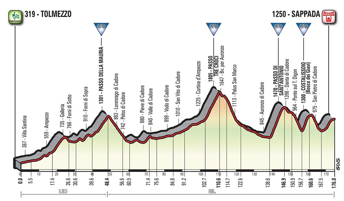 Das Profil der 15. Etappe des Giro d'Italia 2018