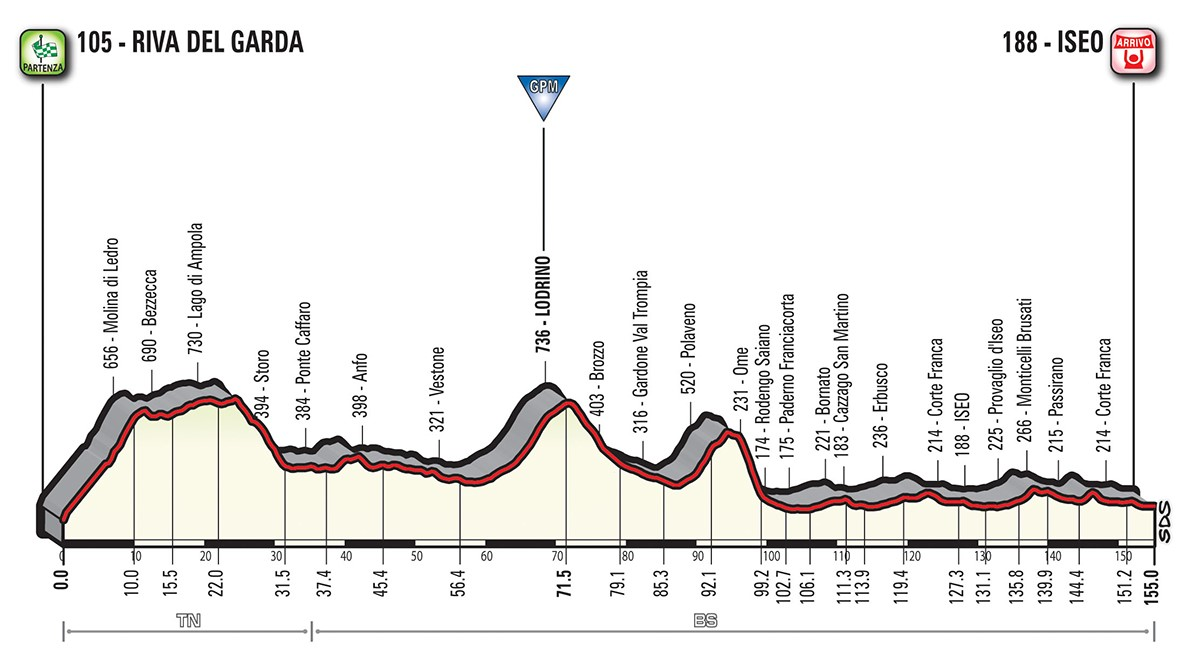 Das Profil der 17. Etappe des Giro d'Italia 2018