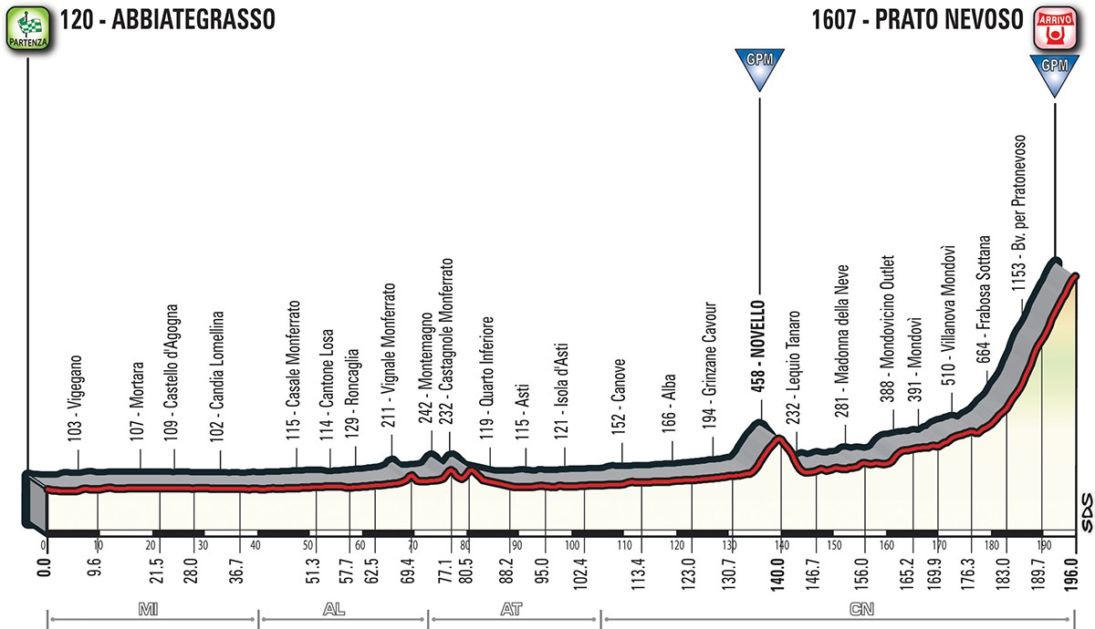 Das Profil der 18. Etappe des Giro d'Italia 2018