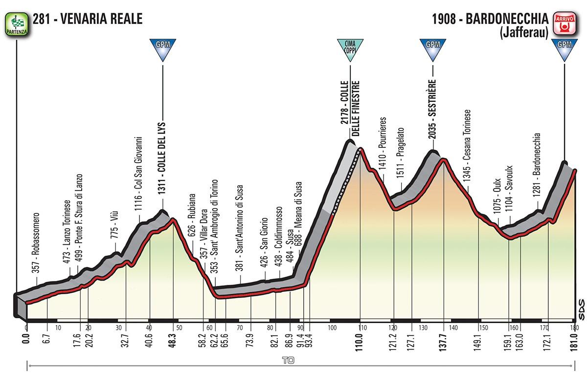 Das Profil der 19. Etappe des Giro d'Italia 2018