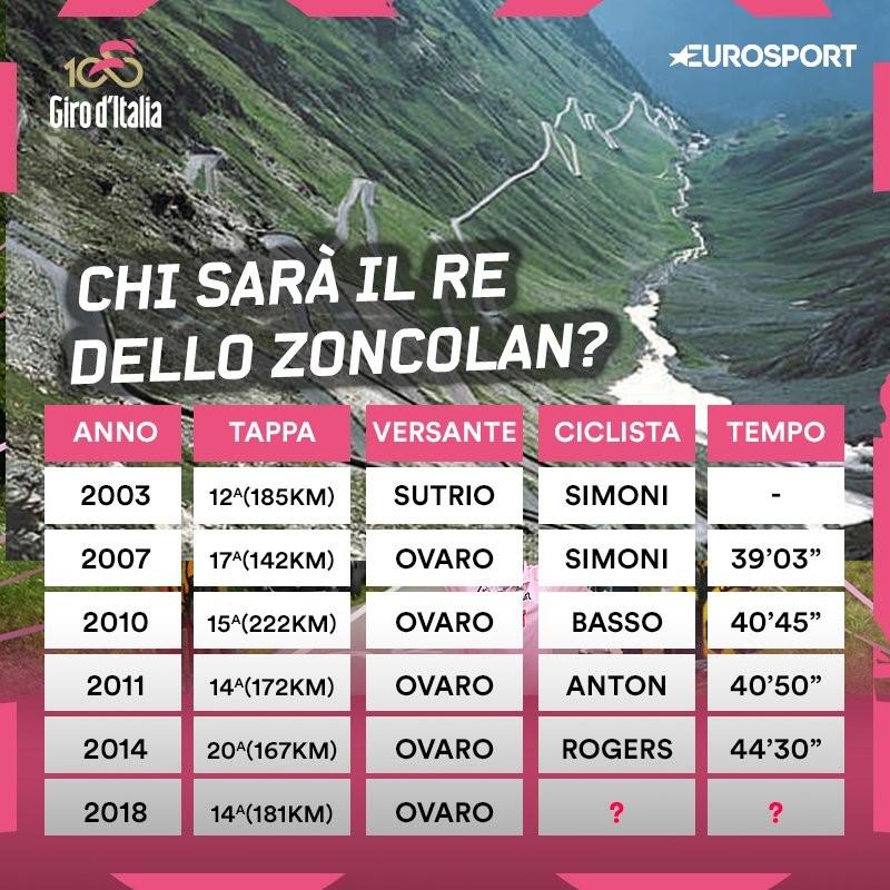 Zoncolan - Giro d'Italia 2018 - Eurosport