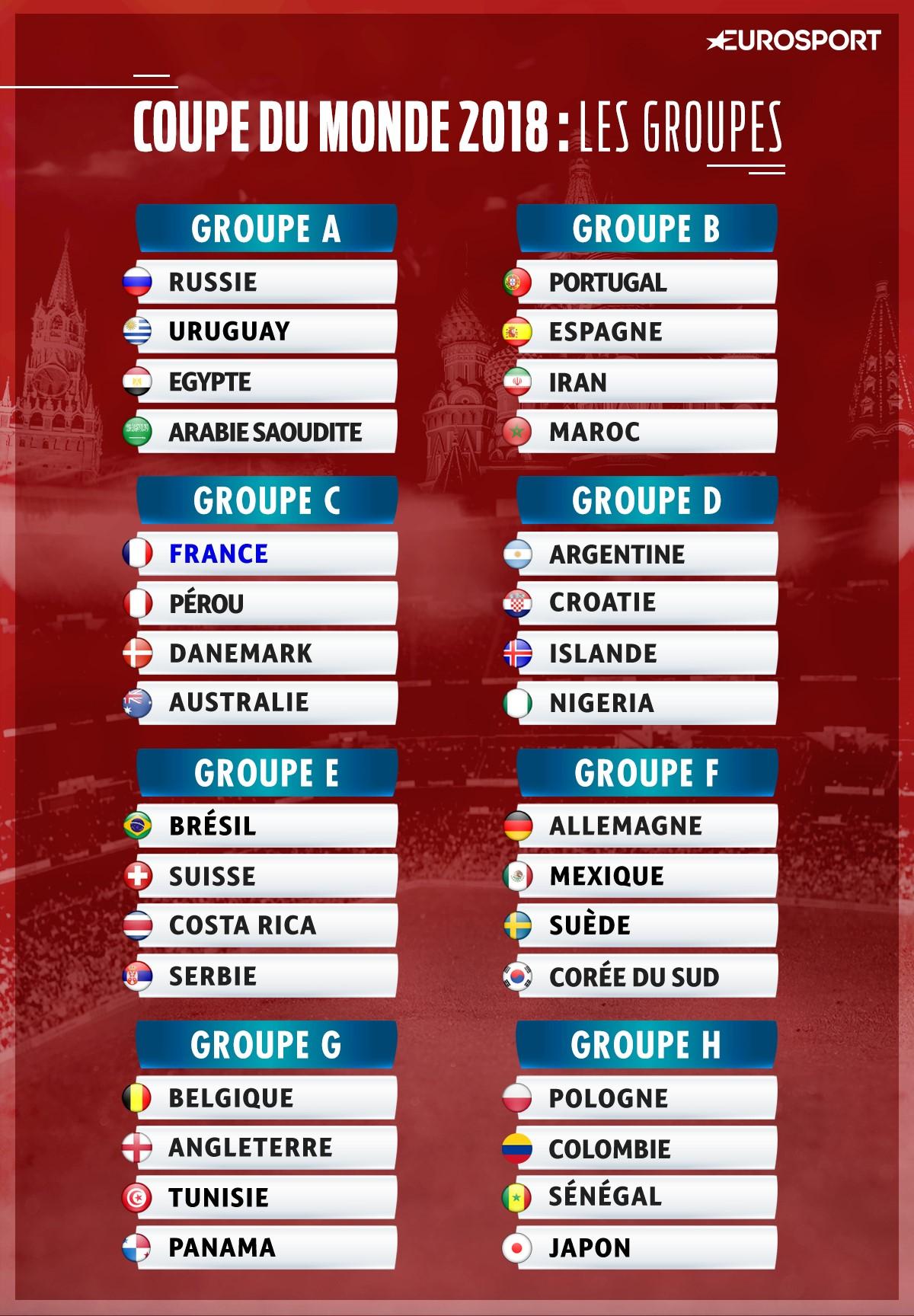 Le tirage au sort complet de la Coupe du Monde