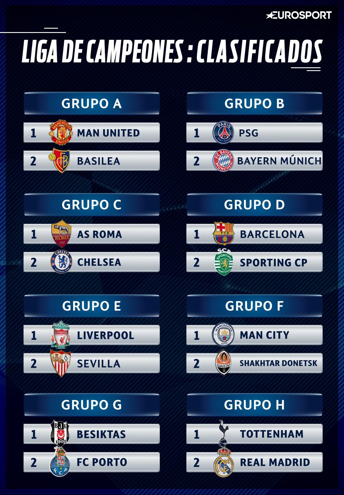 Clasificados octavos, Liga de Campeones, Champions League