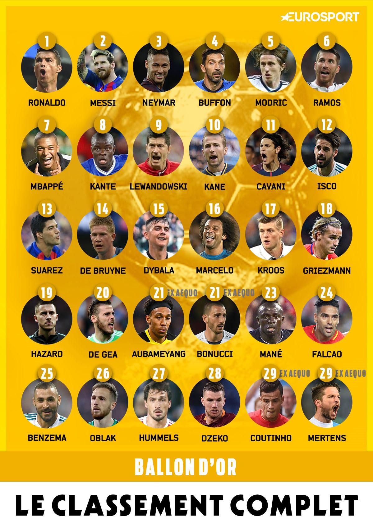 Le classement complet du Ballon d'Or 2017