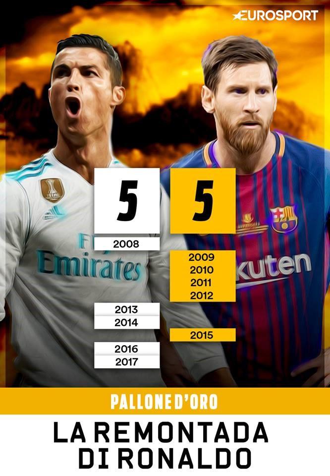 Remontada Ronaldo Messi