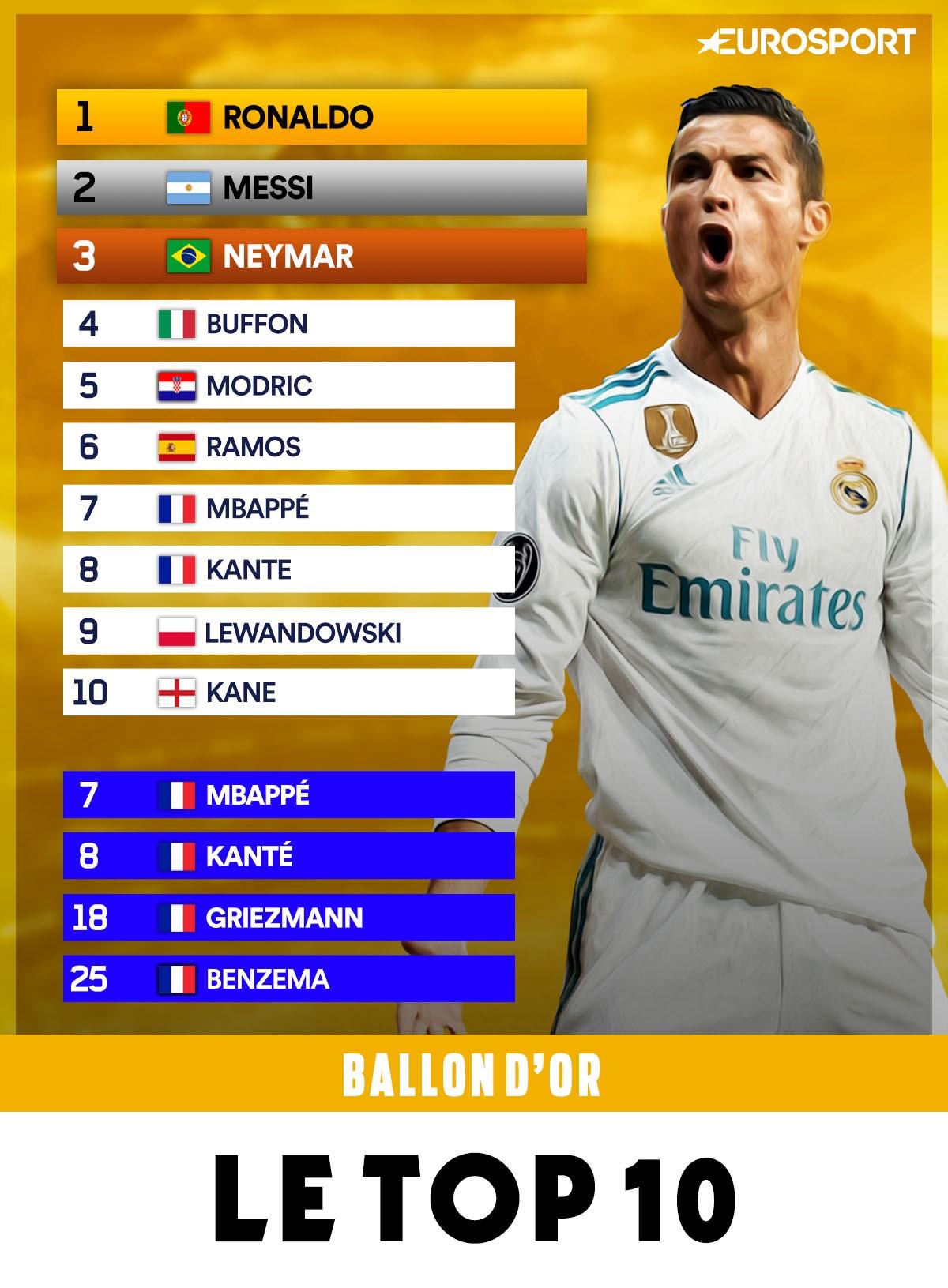 top 10 ballon d'or