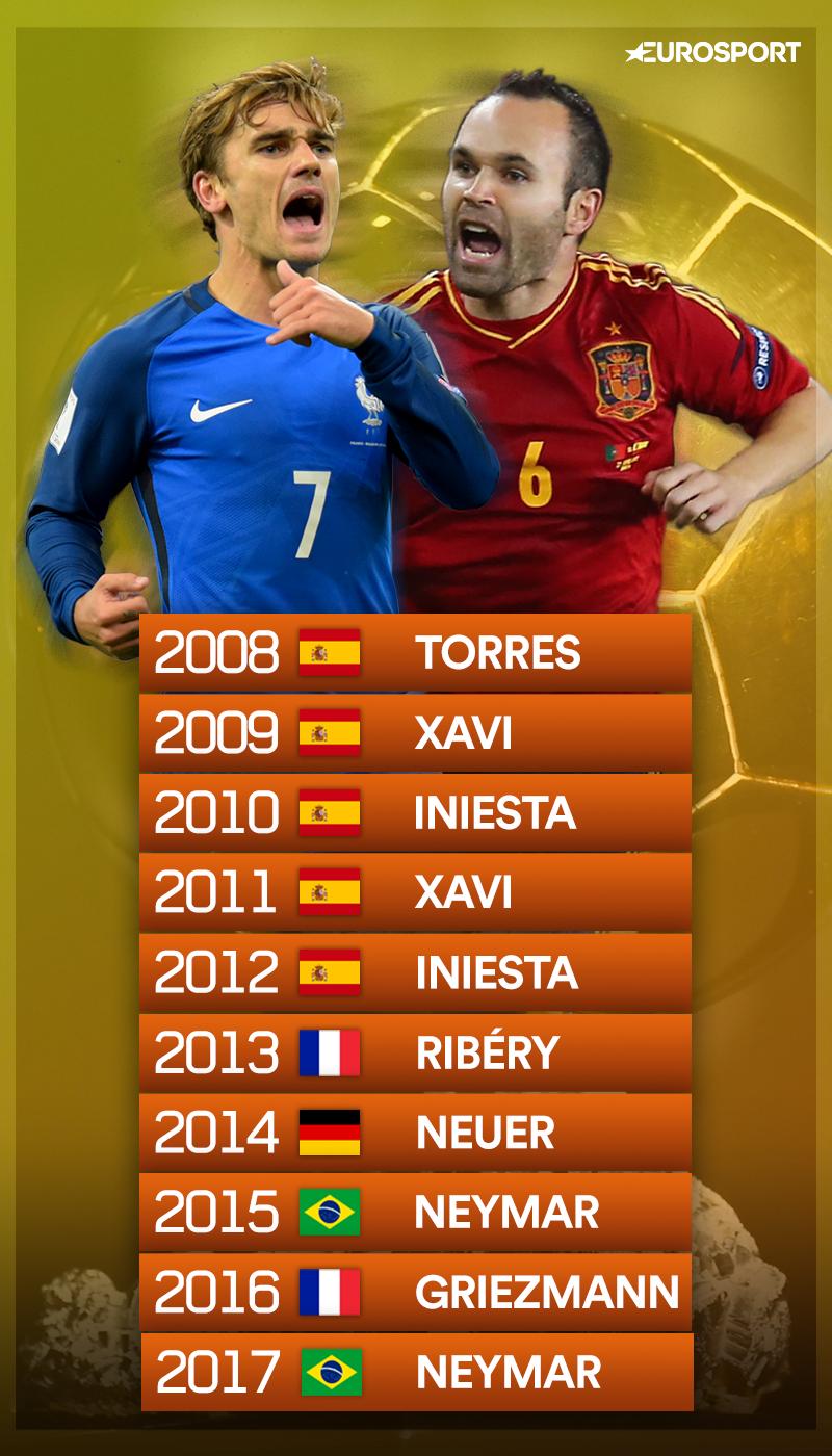 Le palmarès des 10 dernières années si Messi et Ronaldo n'avaient pas existé