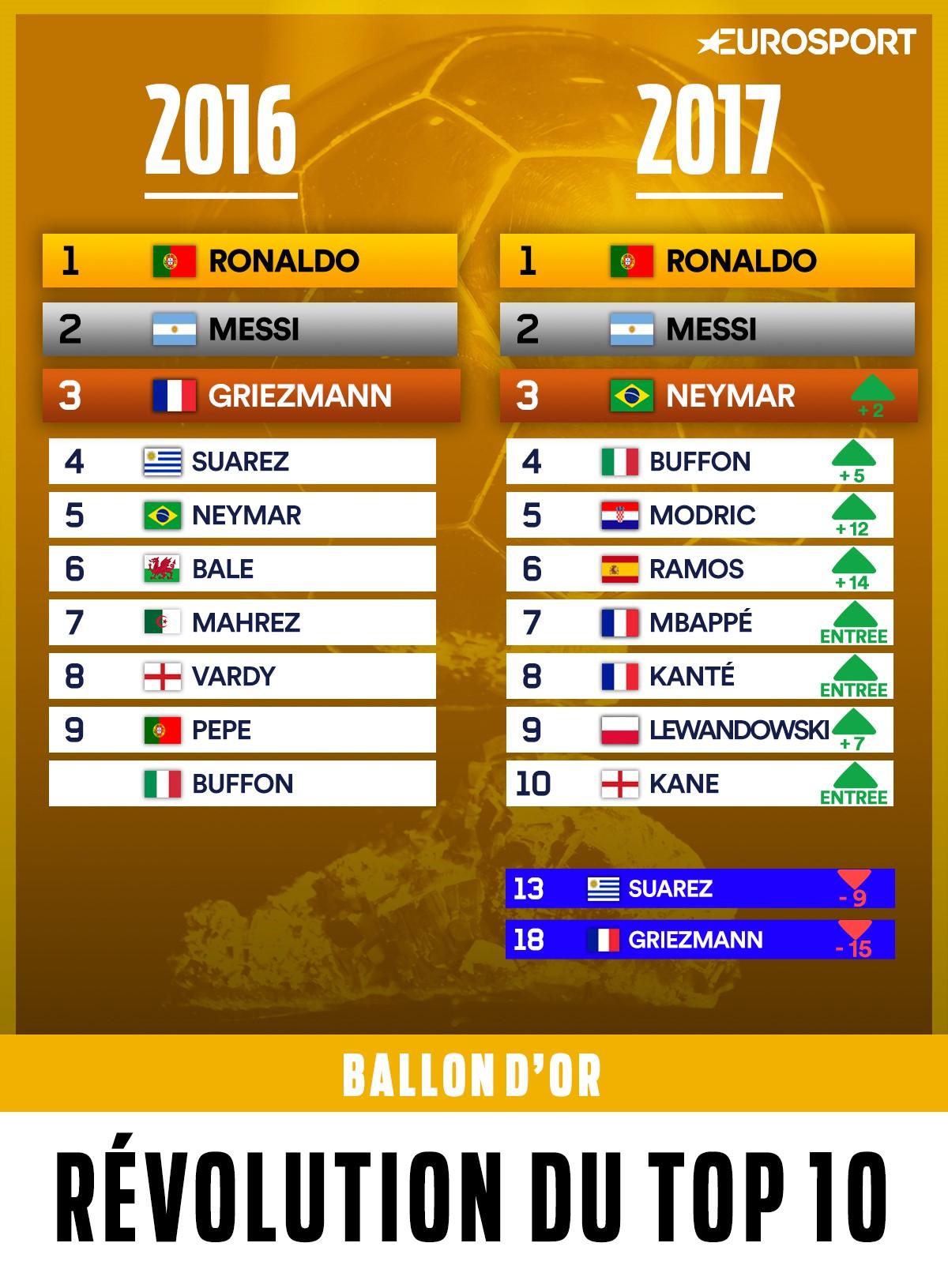 Les changements dans le Top 10 Mondial