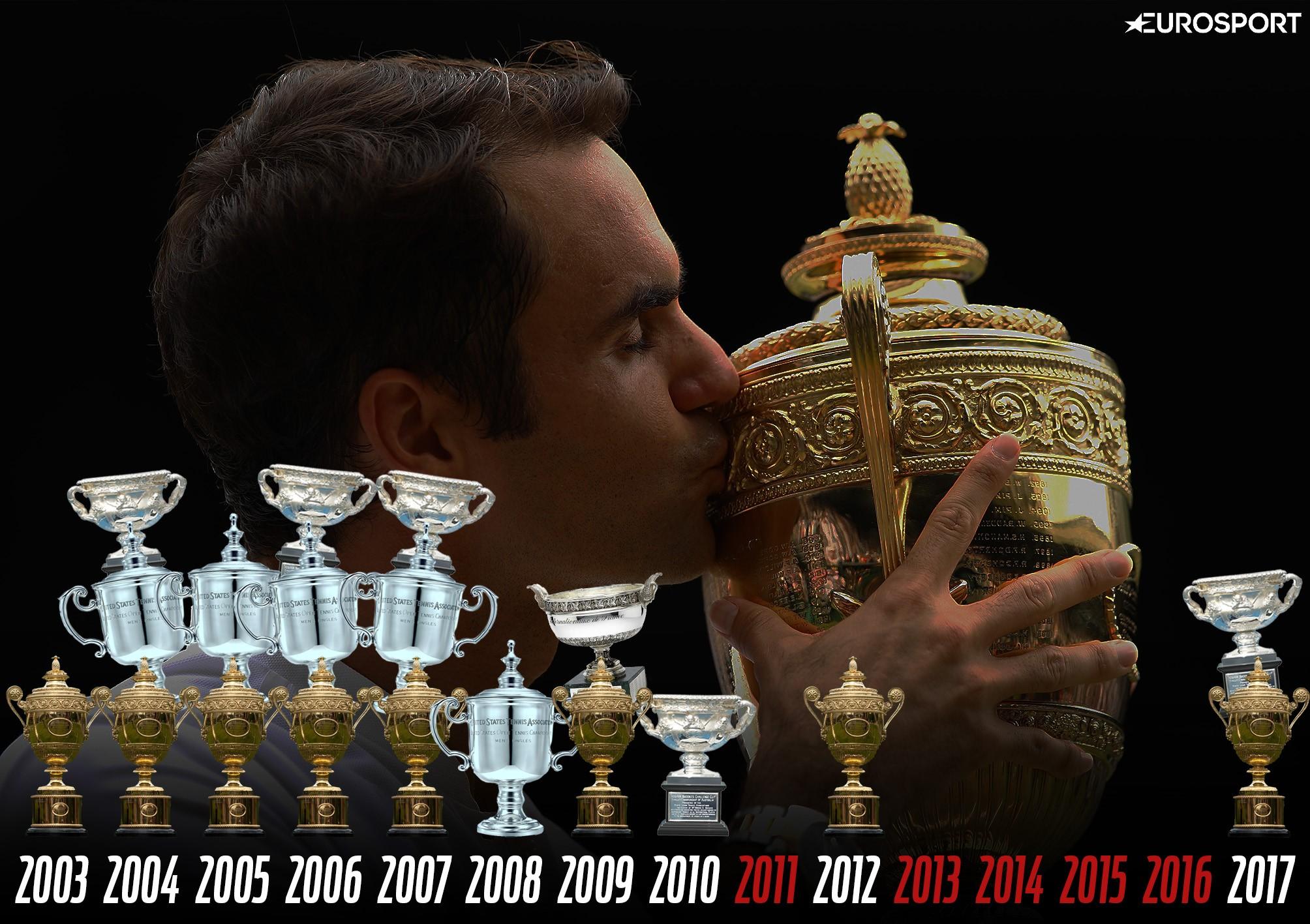 Roger Federer: tutti i trionfi negli Slam