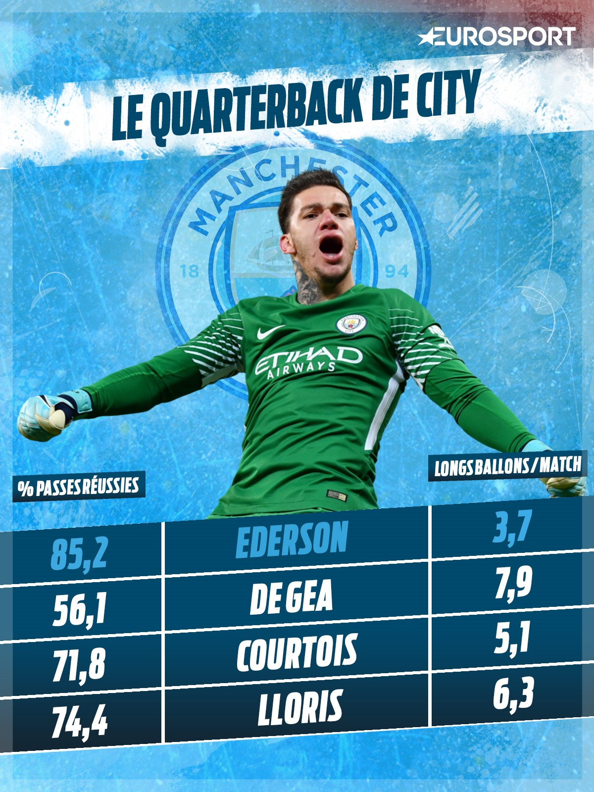 Ederson, le quarterback de City (via Whoscored)