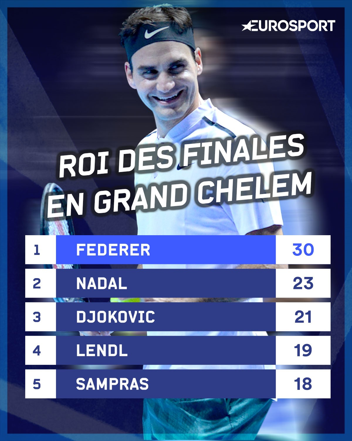 federer record grand chelem final