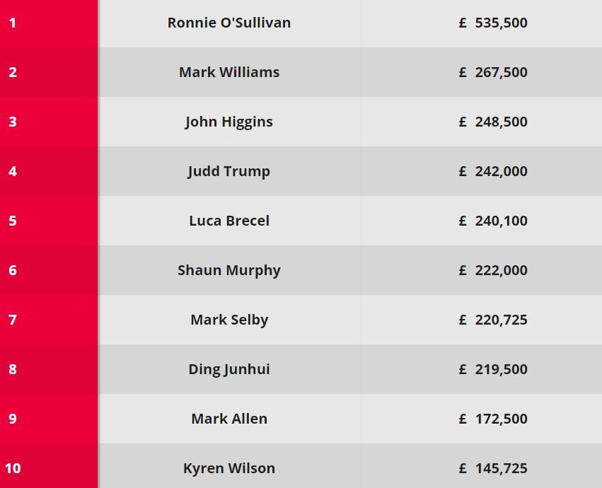 Snooker's top 10 this season.
