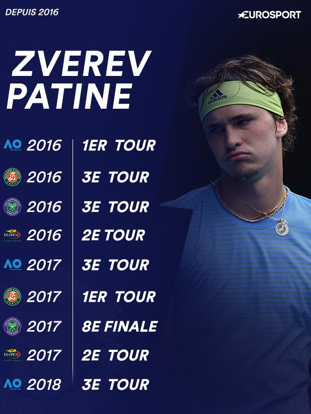Les résultats de Zverev en Grand Chelem depuis 2016