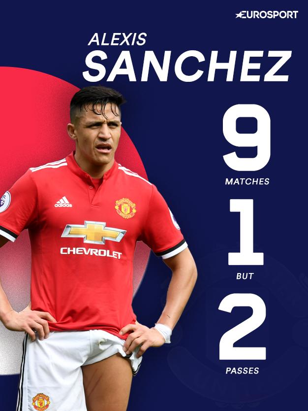 Les stats d'Alexis Sanchez depuis son arrivée à Manchester United