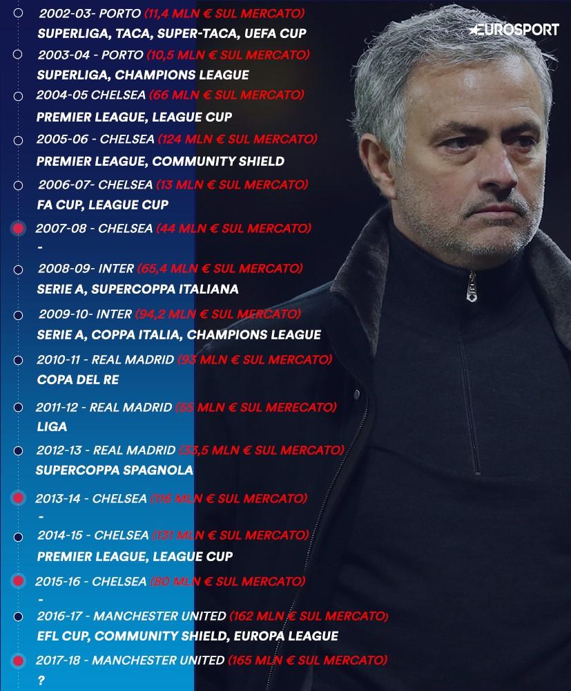 Mourinho, infografica titoli vinti/investimenti fatti sul mercato