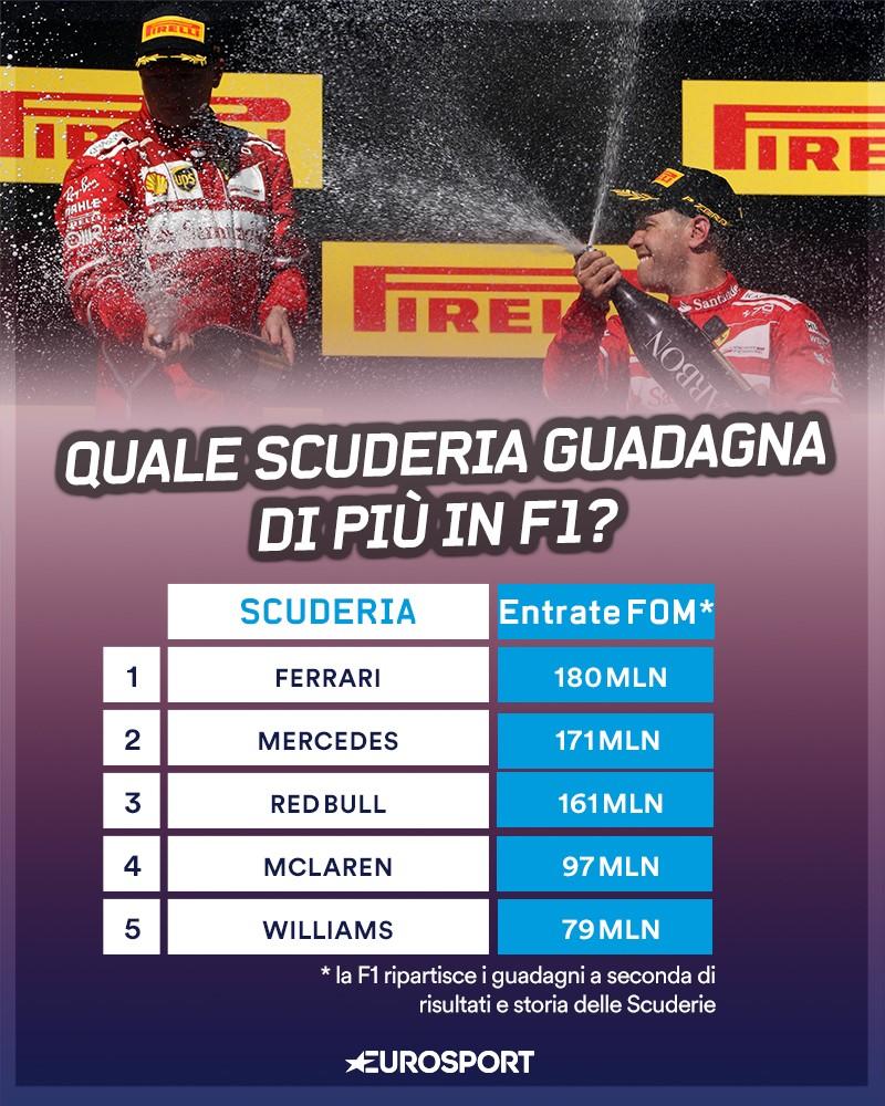 I guadagni delle scuderie di F1