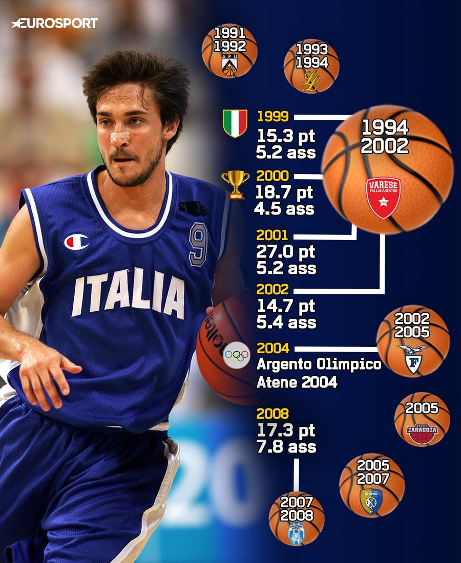 Gianmarco Pozzecco: la carriera e le statistiche da giocatore