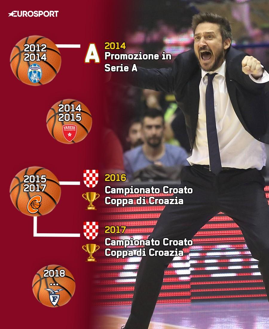 Gianmarco Pozzecco: la carriera e i successi da allenatore