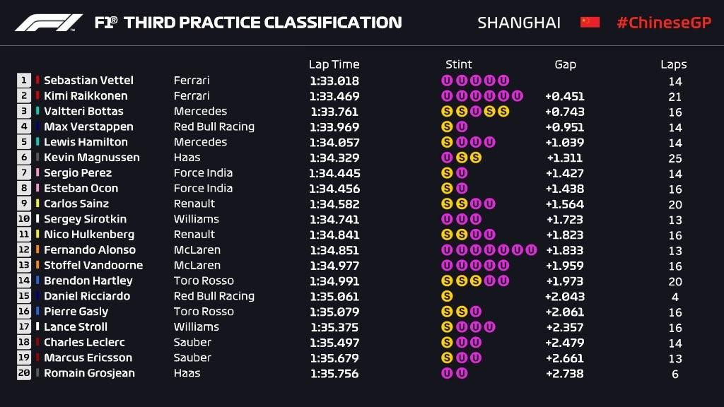 Essais libres 3 - Grand Prix de Chine 2018